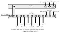 هم بندی اصلی و اضافی در سیستم ارتینگ