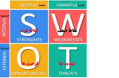 پاورپوینت مروری بر چند کاربرد ماتریس نقاط قوت، نقاط ضعف، فرصت ها و تهدیدها (SWOT)